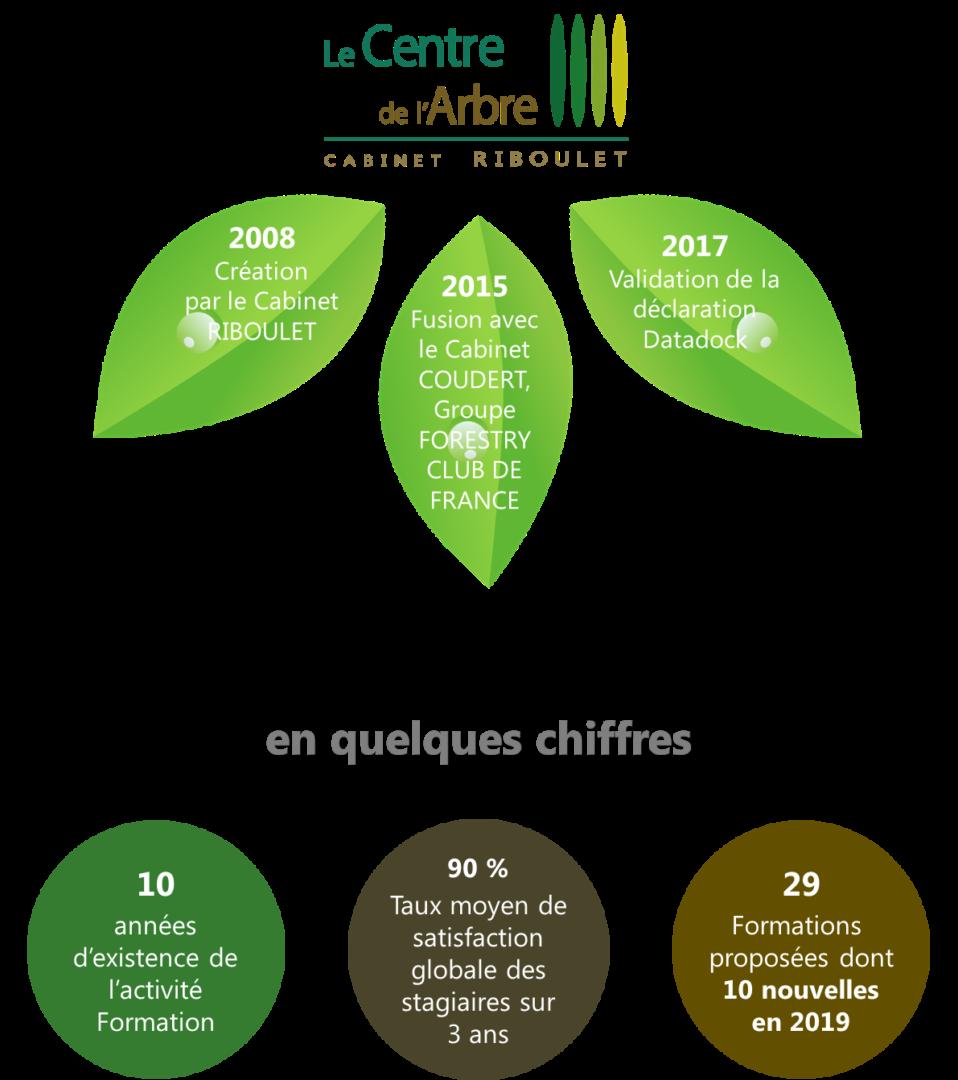 Presentation et chiffres LE CENTRE DE L ARBRE